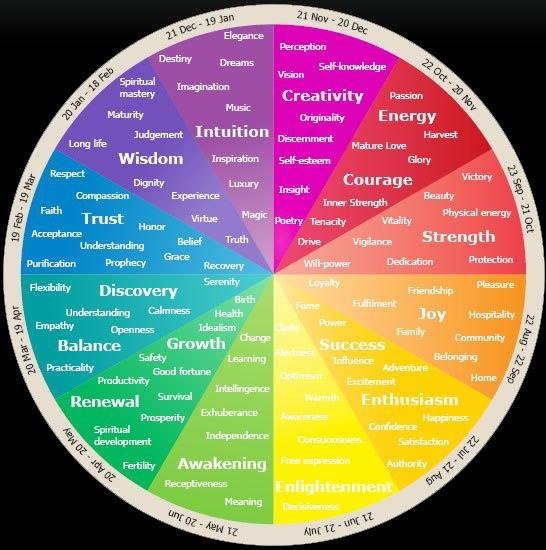 Birthday color wheel